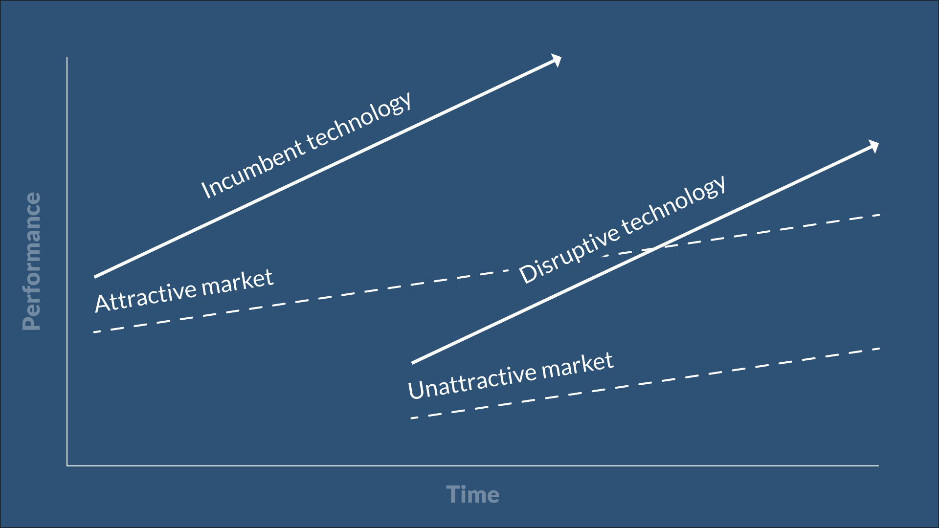 Innovation Trajectory Graph